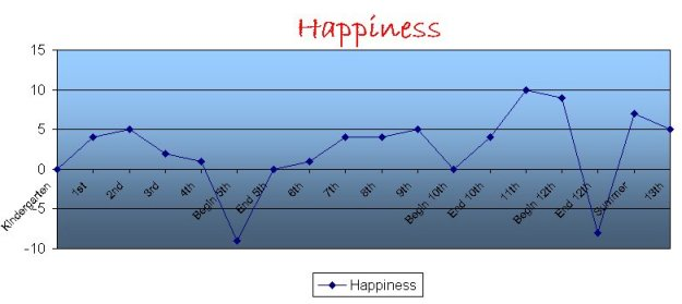 Transactional Happiness Chart