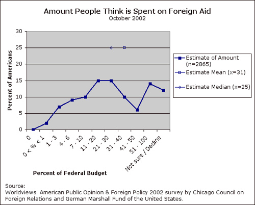 foreign aid spending - image by http://www.flickr.com/photos/11304375@N07/