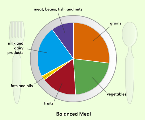 Balanced Diet - image by http://www.flickr.com/photos/nutritioneducation/